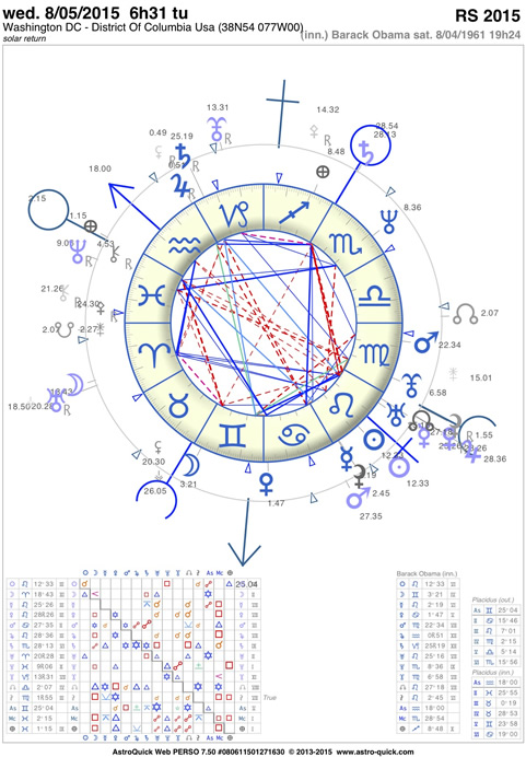 astrology forecasts software AstroQuick 7 compatible Mac PC iPad iPhone